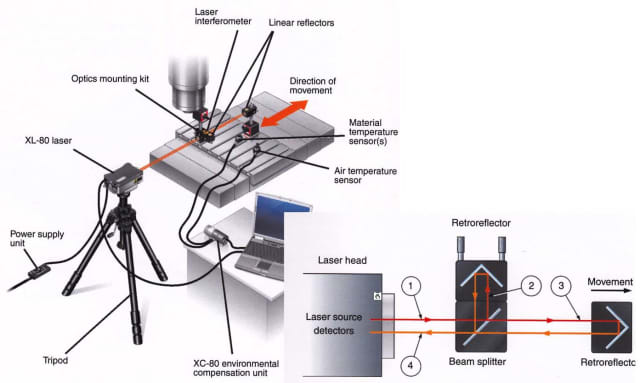 Figure 1: Renishaw XL-80 Laser Interferometer setup to measure the positional error along the axis.