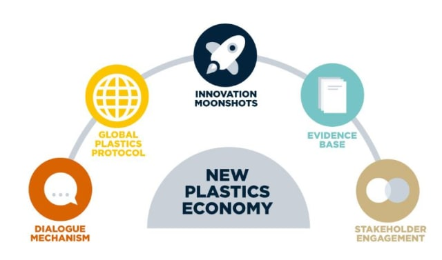 Unnecessary plastic packaging is eliminated with the Ellen MacArthur Foundation's five-part Vision. (Image courtesy of the Ellen MacArthur Foundation.)