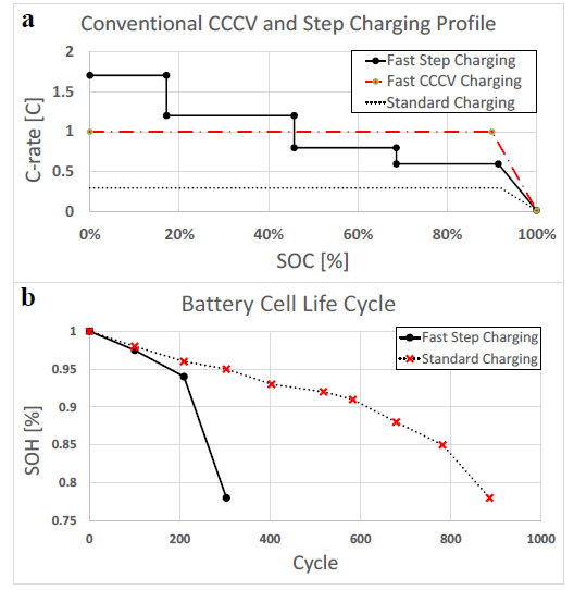 Cycle life evaluations: (a) a conventional charging profile according to charging method; and (b) a battery cell cycle life based on charging.(Image courtesy of Applied Sciences.)