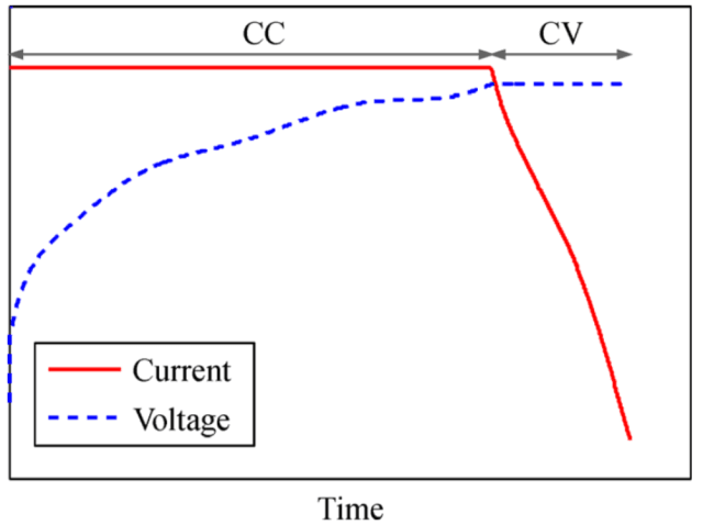 Figure 1. Agraph of the battery current and voltage in CC-CV charging mode. (Image courtesy of Liu et al., 2018.)