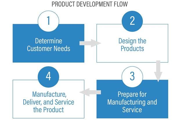 The steps often involved in any manufacturing business. (Image courtesy of Adaptive Corporation.)
