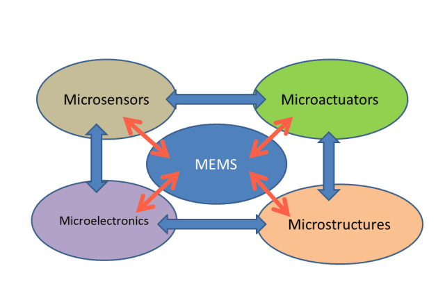 MEMS switches operate 1000 times faster and longer than conventional mechanical relays.