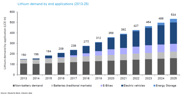 Measured and projected data on lithium demand. (Image courtesy of Deutsche Bank.)