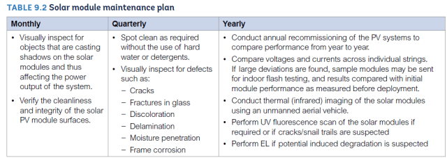 Figure 2. Solar Module Maintenance Plan. (Image courtesy of SERIS.)