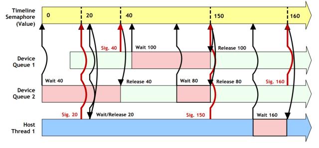 Vulkan 1.2 adds timeline semaphores for easier synchronization. (Image courtesy of the Khronos Group.)