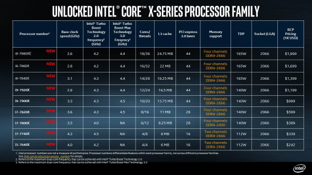 Specifications for the 12- to 18-core X-Series family: Intel Core i9-7920X, Intel Core i9-7940X, Intel Core i9-7960X and the Intel Core i9-7980XE Extreme Edition processors. (Image courtesy of Intel.)