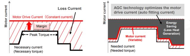Motor drive current optimized using AGC technology(Image courtesy of Toshiba.)