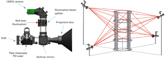 Figure 2: Each sensor can detect the direction of multiple targets and then measure their distance using FSI.