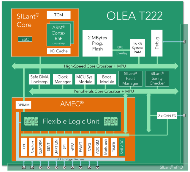 Diagram of the OLEA T222 FPCU. (Image courtesy of Silicon Mobility.)