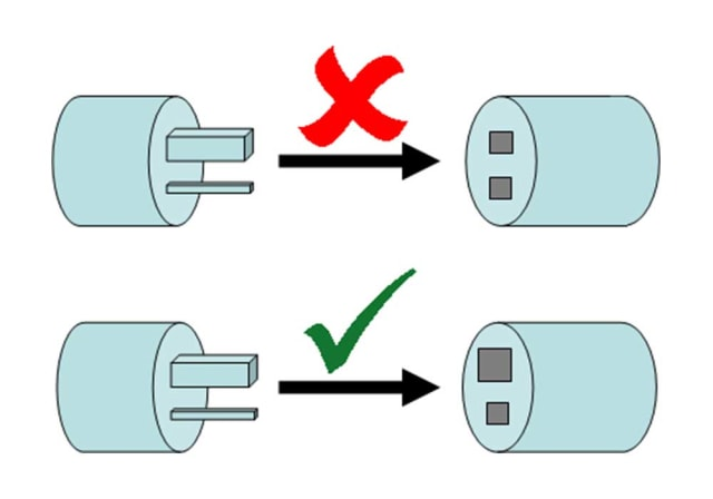 A simple example of pokayoke is a socket that will not accept a plug in the wrong orientation.