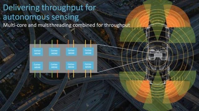 Cortex-A65AE. (Image courtesy of Arm.)