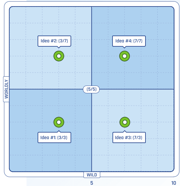 Rate each idea based on how wild and worldly it is and then divide your ideas into quadrants. (Image courtesy of Autodesk.)