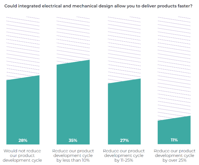 72 percent of survey respondents indicated that integrated electrical and mechanical design tools could reduce product development time.
