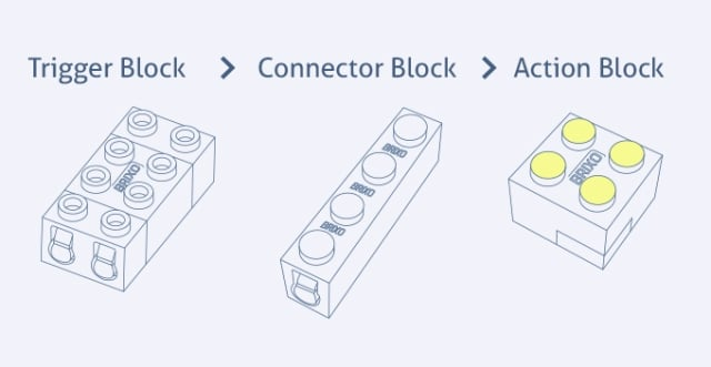 Three types of Brixo blocks, not including the battery block. (Image courtesy of Brixo.)