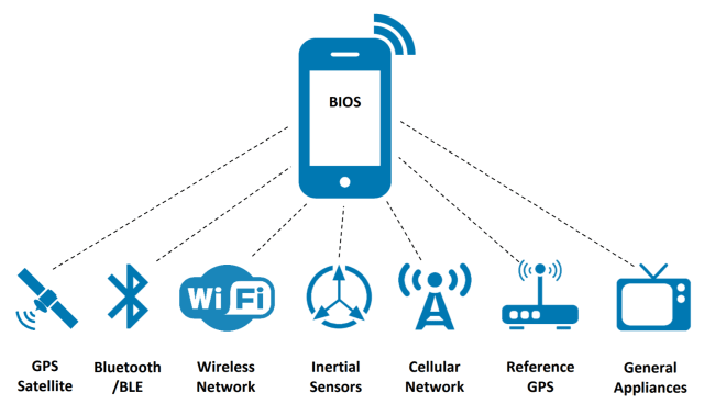 BIOS integrates numerous sources of data to provide <1m accuracy in location. (Image courtesy of BIOS.)