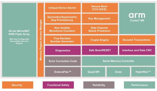 NOR Flash diagram. (Image courtesy of Infineon.)
