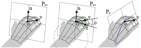 Visualization of how the air-scaffolding algorithm differentiates between intentional shape information and extraneous hand movement. The vector n, located at the center of the middle finger's proximal phalanx, defines the direction normal to the curve. If the velocity vector v, describing the palm's movement, is within 27.5 degrees of t (the vector tangent to n), air scaffolds are created. (Image courtesy of Kim et. al.)
