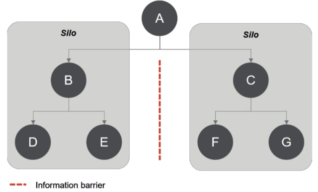 Illustration of a data silo. (Image courtesy of Theodixxi.)