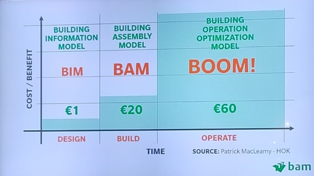 The cost of fixing problems in the construction business rises exponentially as a project progresses. (Image courtesy of BAM Ireland.)