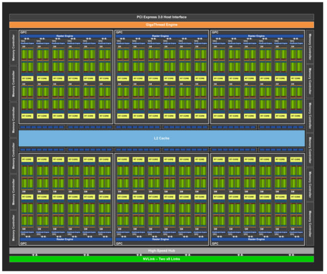 The Turing GPU Architecture and NVIDIA's RTX Graphics Cards