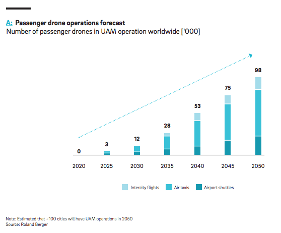 According to a published analysis of the UAM market by the German consultancy group Roland Berger, the world can expect over 98,000drones within functioning UAM infrastructure by 2050. (Image courtesy of Roland Berger.)