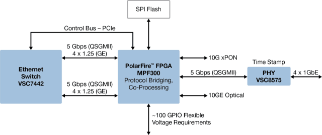 PolarFire FPGA. (Image courtesy of Microsemi.)