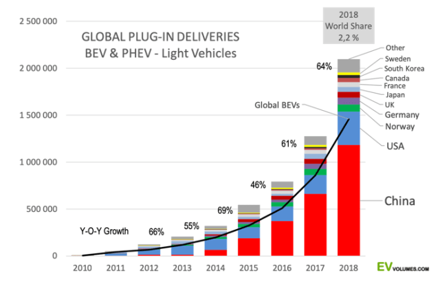 Graph of global EV sales by country courtesy of EVvolumes.com.