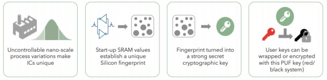 Intrinsic ID's BroadKey uses the unique fingerprints of SRAM to generate cryptographic keys. (Image courtesy of Intrinsic ID.)
