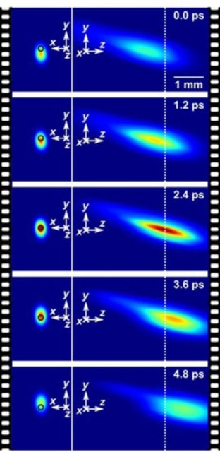 Real-time imaging of the temporal focusing of a femtosecond laser pulse at 2.5 Tfps. (Image courtesy of INRS.)
