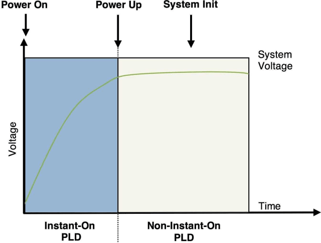 This illustration shows how instant-on devices become fully operational before the system voltage has reached its minimum level, known as the power-up stage. This is particularly useful for conserving energy in electronics devices that rely on battery packs like the HoloLens. A programmable logic device (PLD) is the term for an electronic component used to make reconfigurable digital circuits. A PLD differs from a logic gate because a PLD has an undefined function at the time of manufacturing, and a logic gate has a fixed function. (Image courtesy of Microsemi.)