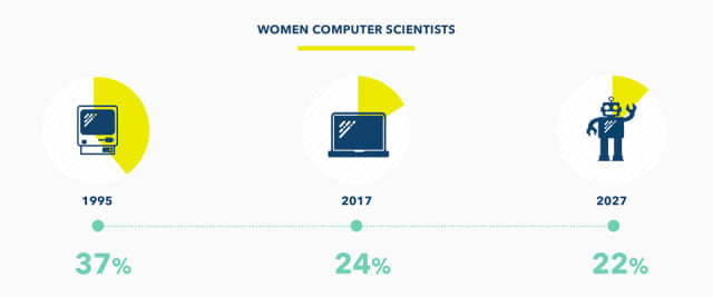 A Girl Who Code infographic showing the decline and projected decline in the percentage of computer scientists who are female. (Image courtesy of Girls Who Code.)