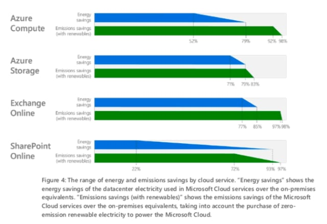 Energy savings generated from the use of Microsoft Cloud products. (Image courtesy of Microsoft.)