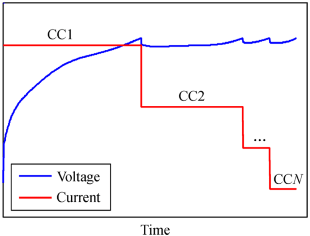 Figure 2. Agraph of the battery current and voltage in MCC charging mode. (Image courtesy of Liu et al., 2018.)