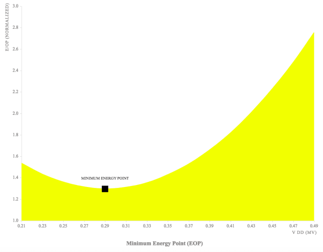 A graph represents the sweet-spot of power usage of an IC. (Image courtesy of Minima Processor.)