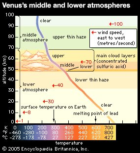 Profile of Venus's middle and lower atmospheres. (Image courtesy of Encyclopædia Britannica, Inc.)