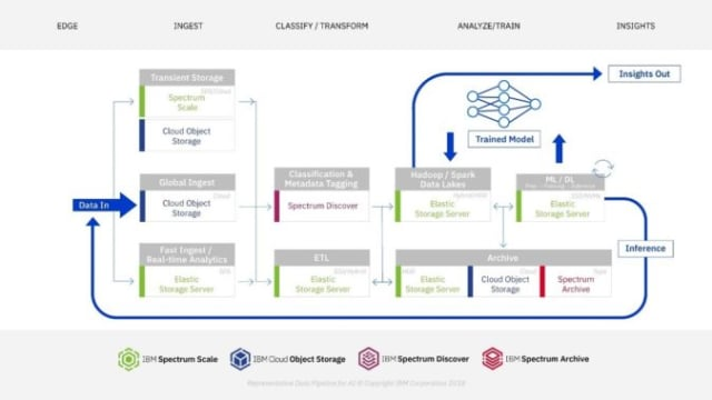 A graphical layout of Spectrum AI's value model. (Image courtesy of IBM.)