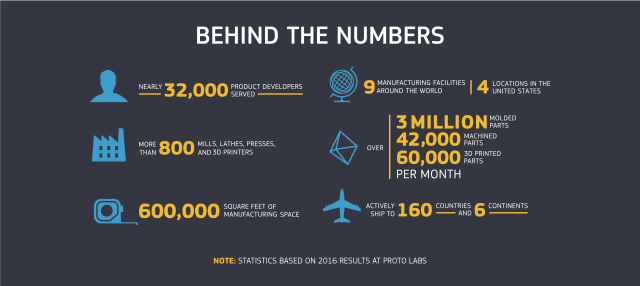 Its 2016 numbers reflect how much Protolabs has grown since its creation in 1999. (Image courtesy of Protolabs.)