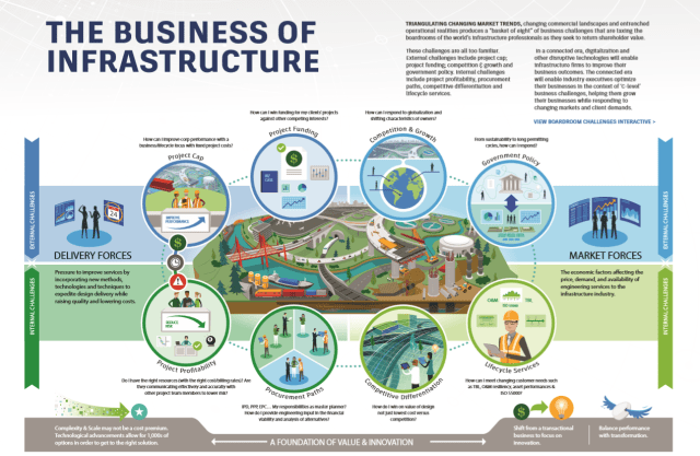 Understanding how adjacent infrastructure are interdependent is as important as understanding the costs associated with their lifecycles. (Image courtesy of Autodesk.)