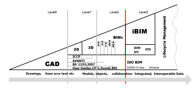 Industry diagram showing different BIM levels: Level 0 BIM use involves 2D drawings only, with almost no collaboration between project members; Level 1 BIM use involves a mixture of 2D and 3D drawings, with minimal collaboration; Level 2 BIM use means project members utilize common file formats that allow for greater collaboration; and Level 3 BIM use (more of an aspiration than a current reality) means almost total collaboration and a single, shared model everyone works off of. (Image courtesy of BIM Plus.)