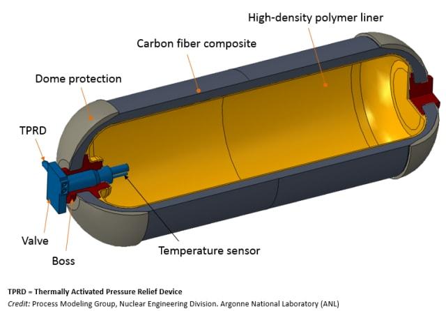 A hydrogen fuel tank. (Image courtesy of Argonne National Laboratory.)