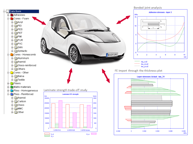 ESAComp enabled development of the Biofore Concept Car. (Image courtesy of Altair.)