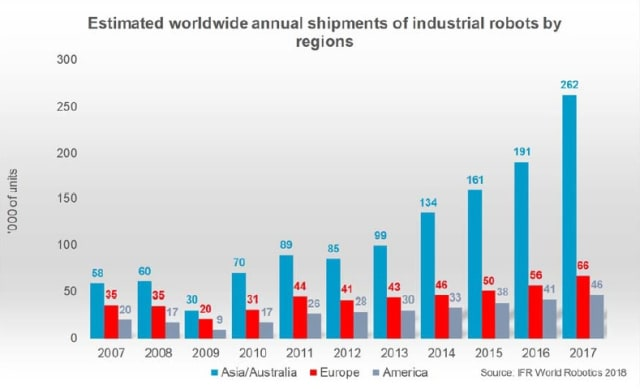 Estimated worldwide annual shipments of industrial robots by region. (Image courtesy of IFR World Robotics 2018.)
