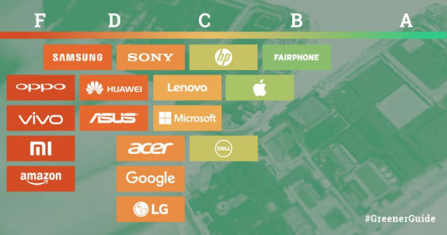 Apple has one of the industry's most rigorous sustainability programs, second only to smaller company Fairphone. (Image courtesy of Greenpeace.)