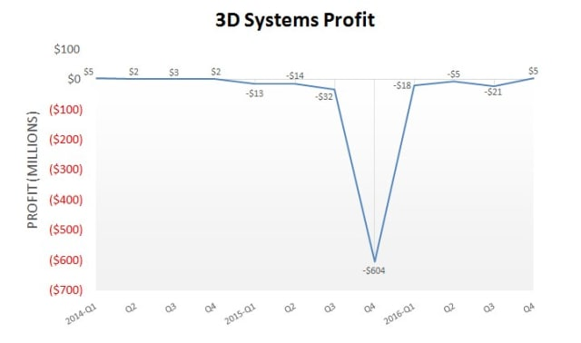 Comparative analysis based on 3D Systems' financial results in the past 12 quarters. (Image courtesy of TenLinks.)