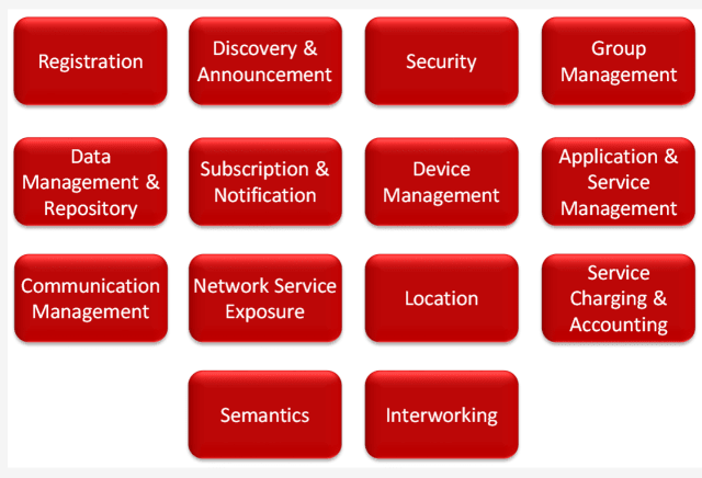 oneM2M identified 14 common service functions and standardized them into different groupings for a uniform API. (Image courtesy of oneM2M.)