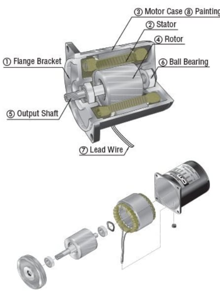 Figure 2: Construction of an induction motor. (Image courtesy of Orientalmotor.)
