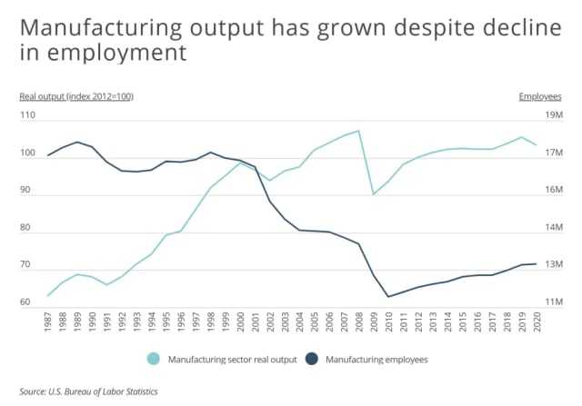 Manufacturing output has risen despite the decline in employment over the past two decades. (Data courtesy of the U.S. Bureau of Labor Statistics/Smartest Dollar.)