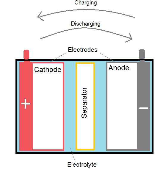 Battery configuration.