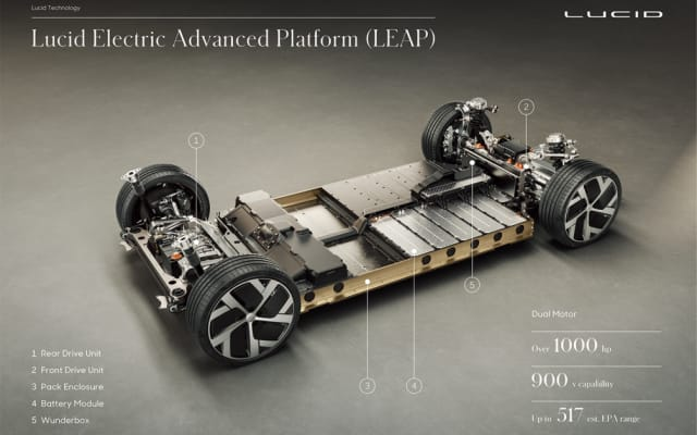 The Lucid Air chassis. Motors front (right) and back Battery modules under the floor except for a well for feet of rear seat passengers. (Picture courtesy of Lucid Motors)