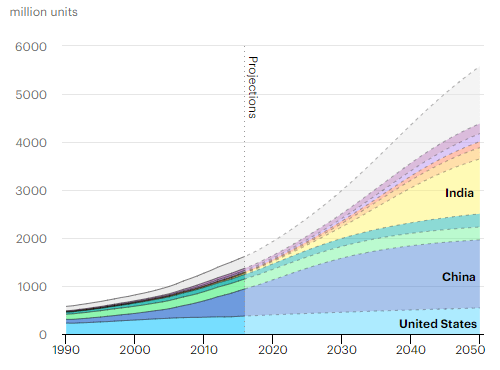 Global demand for air conditioners is projected to grow dramatically. (Image courtesy of theInternational Energy Agency.)